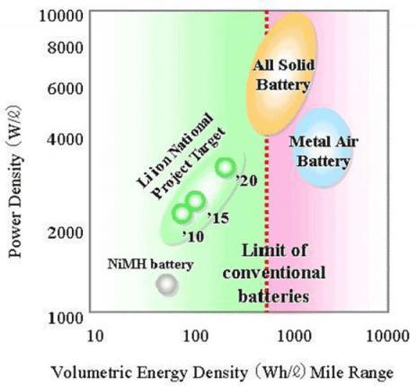 На это диаграмме видно какие батареи лучше