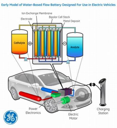 Аккумулятор для электромобилей, работающий на воде