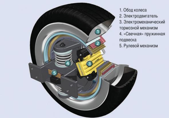 Электромобили с мотор-колесом