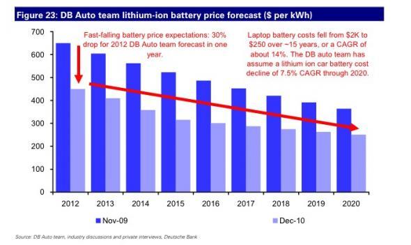 стоимость электромобилей снизится