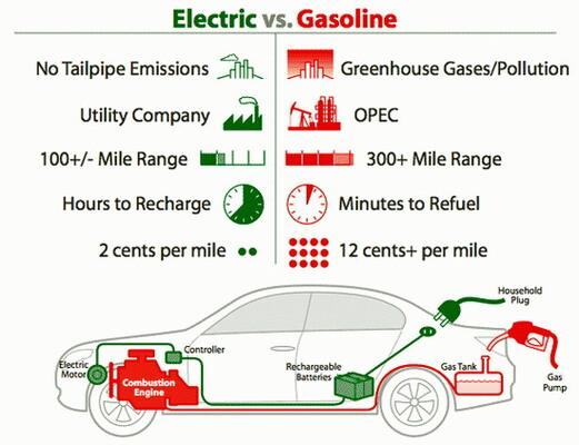 a comparison of electric vehicles and gas powered cars in modern transportation Can a hybrid save me money this tool compares the costs of a selected hybrid with a comparably equipped non-hybrid from the same manufacturer.