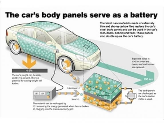кузовной материал для электромобилей