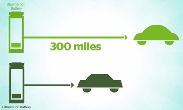 Прорыв в аккумуляторах для электромобилей