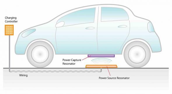 Электромобиль заряжается дистанционно